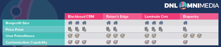 Here's how Blackbaud CRM stacks up against other Blackbaud donor management platforms.