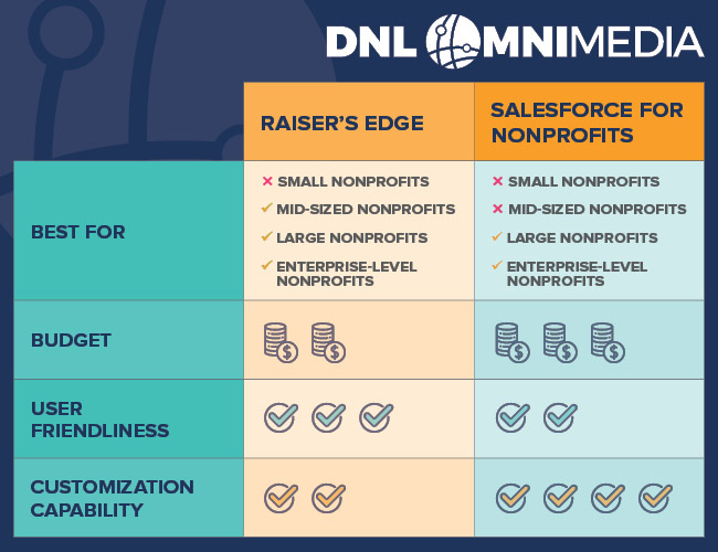 This chart breaks down the key differences between Blackbaud Raiser's Edge and Salesforce for Nonprofits.