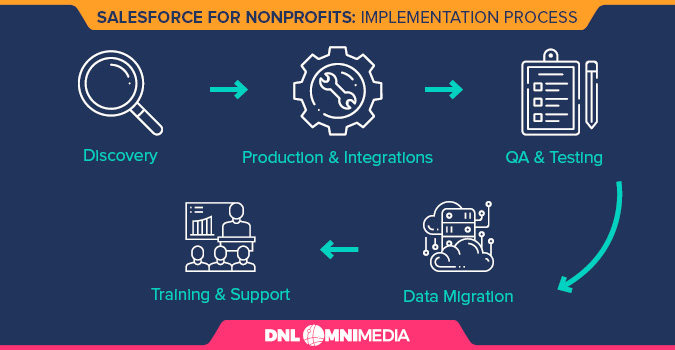 This is how we implement Salesforce for Nonprofits for our own clients.