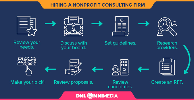Follow these steps to hire a nonprofit consulting firm for your next project or campaign.